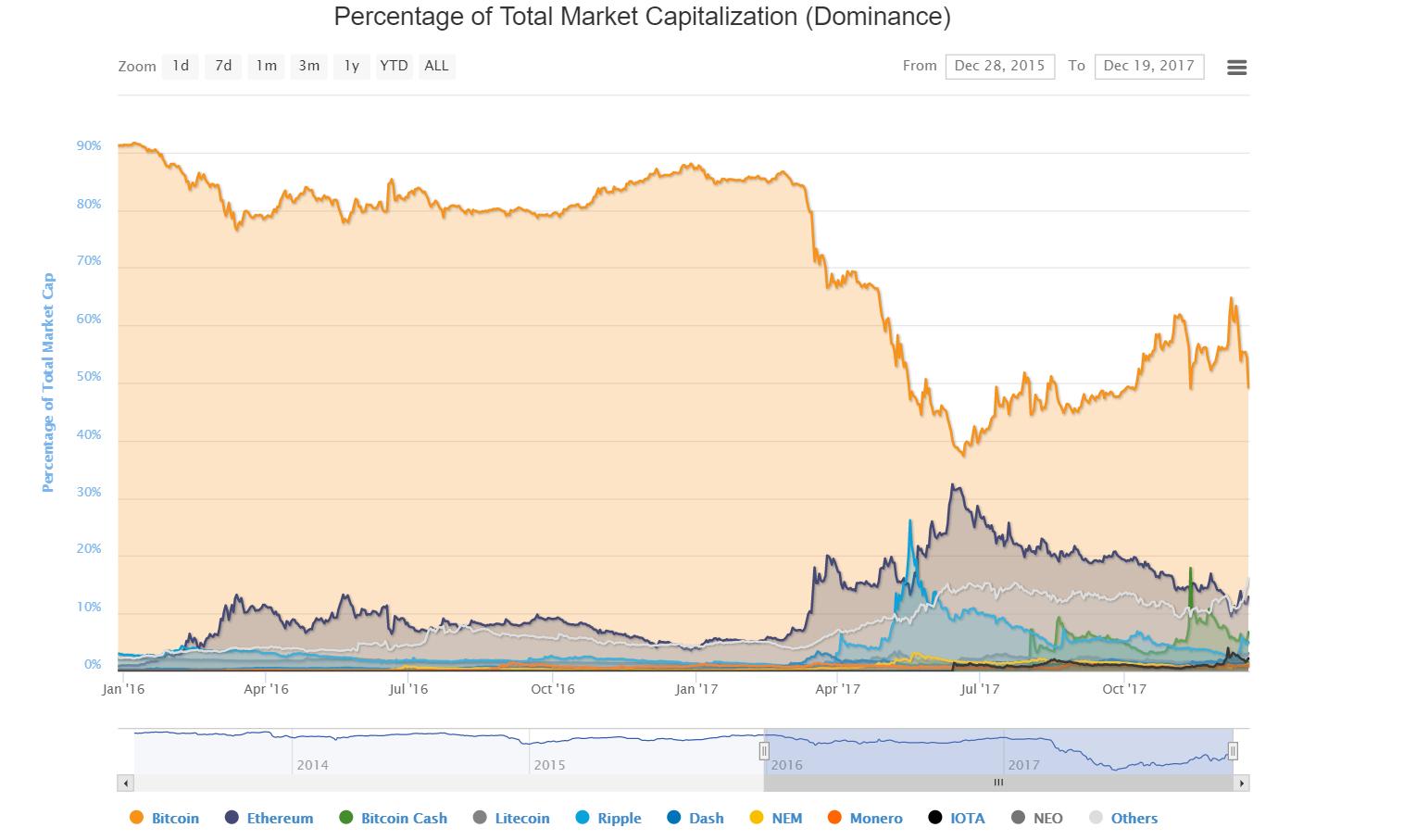 CryptoDominance