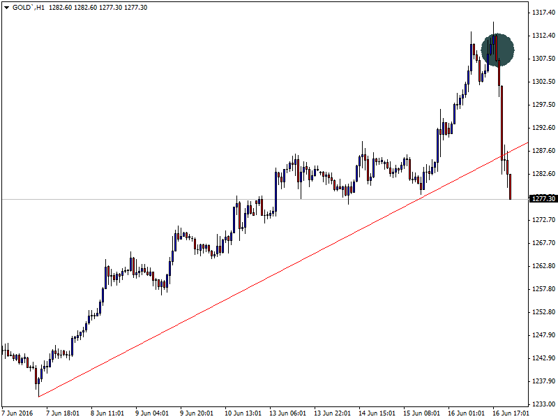 GOLD`H1