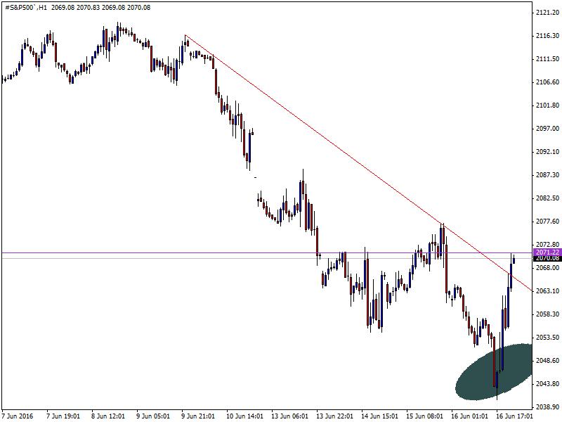 #S&P500`H1